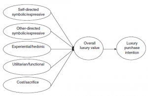 Luxury brand value model